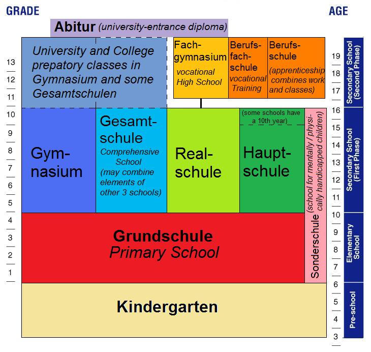 "The German Education System and the ""Children's Garden ..."